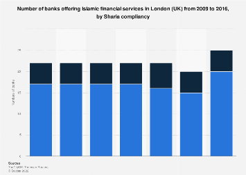 Islamic finance banking in London (UK) 2009-2016