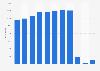 Passagierzahlen von Cathay Pacific bis 2018