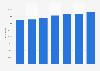 Passagierzahlen von Delta Air Lines bis 2018
