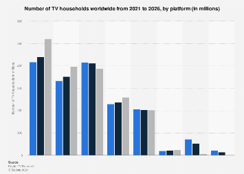 Number of TV households worldwide 2010-2023, by platform