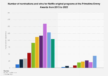 Emmy Awards: number of Netflix nominations and wins 2013-2018