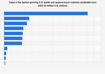 Fastest-growing U.S. textile and apparel export markets worldwide 2015-2016