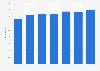 Passagierzahlen von Virgin Australia bis 2014