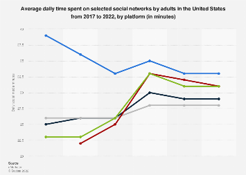 Average daily time spent on social media by U.S. adults 2014-2019