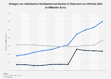 Einlagen inländischer Nichtbanken bei Banken in Österreich bis 2016