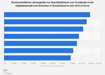 Durchschnittsgehälter von Führungskräften der Digitalwirtschaft 2016 (nach Branchen)