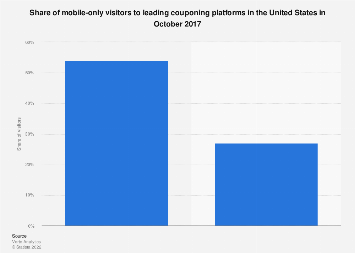 U.S. coupons sites mobile visits share 2017