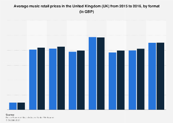 Average music retail prices in the United Kingdom (UK) 2015-2016, by format