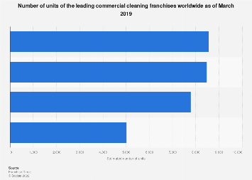 Number of units of the leading commercial cleaning franchises worldwide 2018
