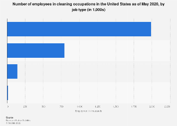Number of employees in cleaning occupations in the U.S. by type 2017