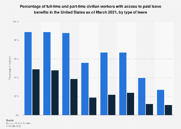 Percentage of U.S. full-time and part-time workers with access to paid leave 2018