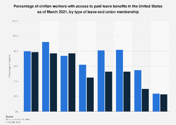 Percentage of U.S. workers with access to paid leave 2018, by union membership