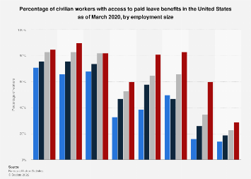 Percentage of U.S. workers with access to paid leave, by employment size 2019