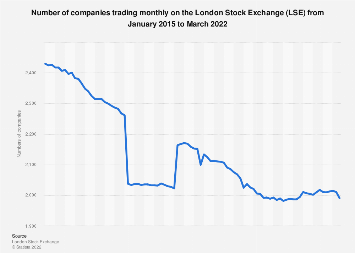 London Stock Exchange trading: number of companies 2015-2018