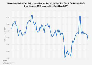 London Stock Exchange (UK) trading: market value of companies 2015-2018