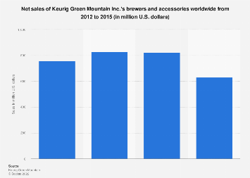 Keurig Green Mountain's brewers and accessories net sales 2012-2015