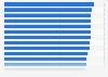 Automarken mit den zufriedensten Kunden in Deutschland 2015