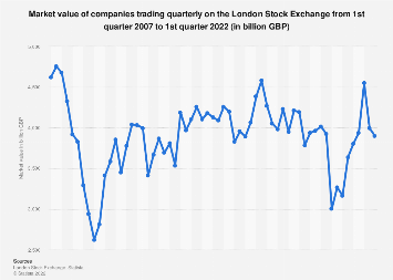 London Stock Exchange (UK) trading: market value of all companies 2007-2017
