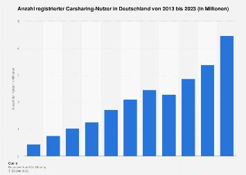 Carsharing-Nutzer in Deutschland bis 2018
