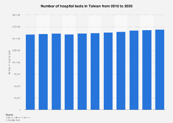 Number of hospital beds in Taiwan 2007-2017