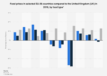United Kingdom: Food prices in selected EU countries compared to the UK 2016, by food