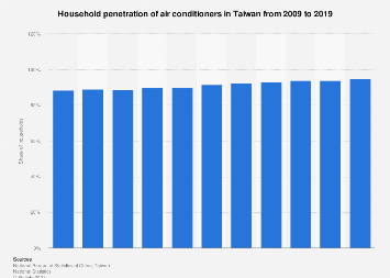 Share of households owning air conditioners in Taiwan 2006-2016