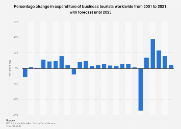 Global business travel spending growth forecast 2015-2020