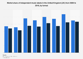 Independent labels: market share in the United Kingdom (UK) 2009-2016, by format