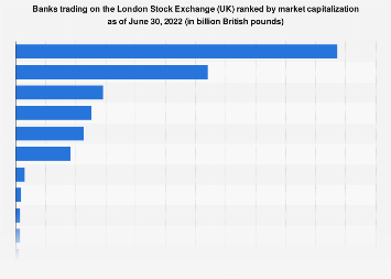 London Stock Exchange (UK) trading: biggest banks 2018