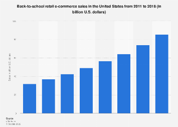 U.S. back-to-school retail e-commerce sales 2011-2017
