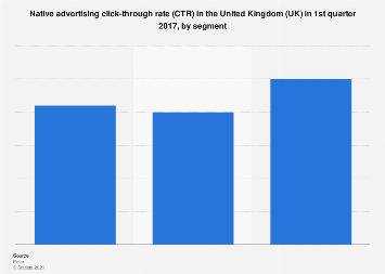 Native advertising click-through rate in the United Kingdom (UK) Q1 2017, by segment