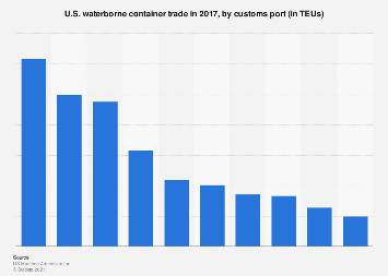 Waterborne container trade in the U.S. by customs port 2017
