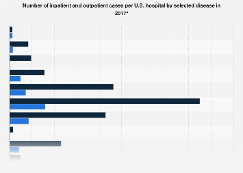 Average inpatient and outpatient cases per hospital in the U.S. by disease 2016