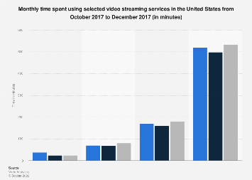Monthly spent with video streaming services in the U.S. 2017, by provider
