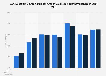 Umfrage in Deutschland zum Alter der C&A-Kunden 2017