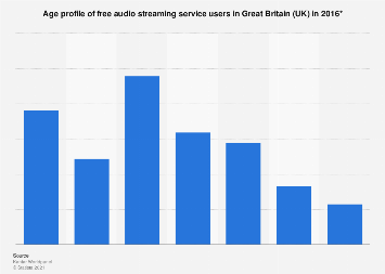 Age profile of audio streaming service users in Great Britain (UK) 2016