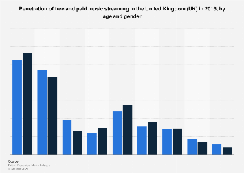 Penetration of free and paid music streaming in the UK 2016, by demographic