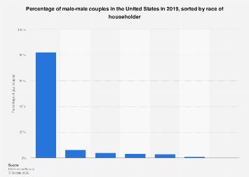 Percentage of gay couple households in the U.S. 2016, by race of householder
