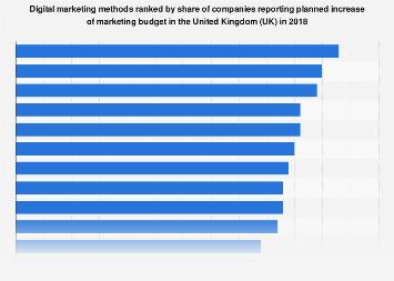 Digital marketing methods ranked by planned spending increase in the UK 2016