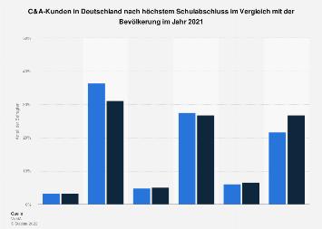 Umfrage in Deutschland zum Schulabschluss der C&A-Kunden 2019