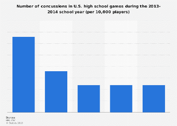 Concussions in high school sports in the U.S. per 10,000 players 2013-2014