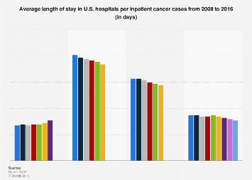 Inpatient average length of stay in U.S. hospitals by cancer type 2008-2016