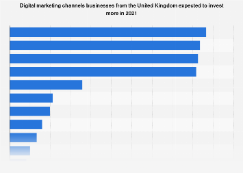 Digital marketing budget split in the United Kingdom (UK) 2016, by channel