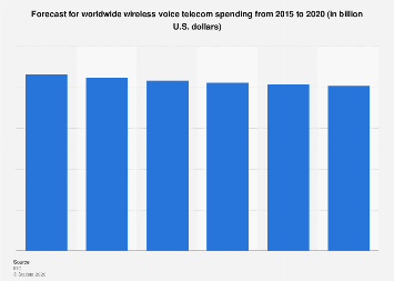 Wireless voice telecom spending forecast worldwide 2015-2020