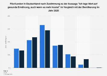 Umfrage unter Fila-Käufern in Deutschland zur Bedeutung von gesunder Ernährung 2018