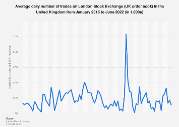 London Stock Exchange (UK) monthly: average daily number of trades 2015-2019