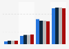 London Stock Exchange (UK): Real estate companies 2015-2016