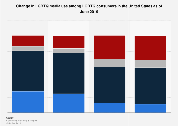Change in media use among female LGBT consumers in the U.S. 2017