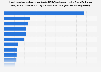 London Stock Exchange (UK): Real estate investment trusts by market value 2015-2017