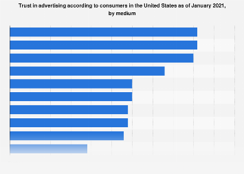 Trust in advertising in the U.S. 2014-2017